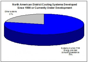 Image of a graph displaying district cooling systems development since 1990.