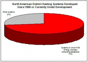 Image of pie chart analyzing north american district heating systems developed since 1990.