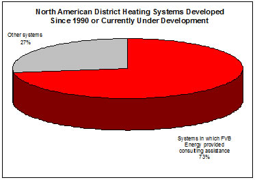 graph_na-district-heating-1990-present